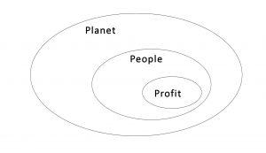 People, Planet Profit